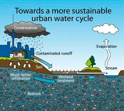 Urban Water Cycle Diagram